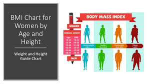 Pin On Bmi Chart For Women By Age