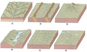 Drainage Patterns 1 Common Drainage Patterns 1 Dendritic Pattern 2 Trellis