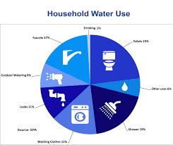 Water Usage Chart For Household Household Usage Of Water Images Daeminteractive