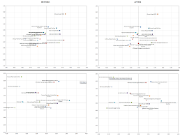 Excel Xy Chart Scatter Plot Data Label No Overlap Stack