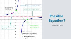the rational pa function s equation and graph the rational pa function s equation and graph