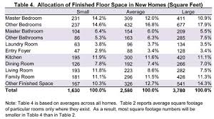 average size of a bathroom. Table 4. Allocation Of Finished Floor Space In New Homes (Square Feet) Average Size A Bathroom