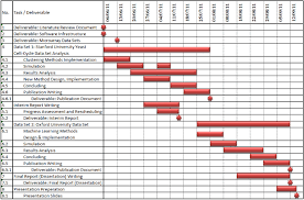 3 Gantt Chart For The Projects Current Progress And The