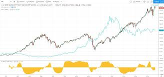 Cyclical Investing And Trading Chart Contra Market Definition And Examples