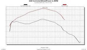 Klr650 Jetting Chart Hotcams Exhaust Camshaft Kawasaki Klr650