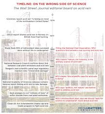 looking back at the wall street journal s coal op ads
