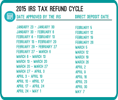 Refund Cycle Chart For Tax Year 2014 Undercover Cheapskate 2015 Irs Tax Refund Schedule 2014