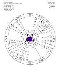 Adyashanti Birth Chart June 2015 Be Still