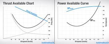 Prop Pitch Chart How A Propeller Generates Thrust Boldmethod