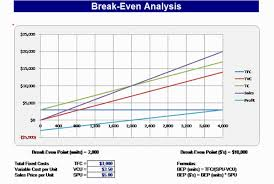 Break Even Chart Business Charts Templates