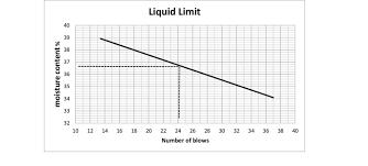 Liquid Limit Representation On A Flow Chart Download