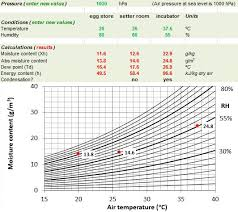 Chick Temperature Chart Hatchability Com