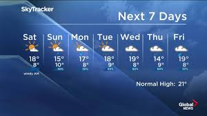 Metservice is new zealand's national weather authority for best results when printing, resize your browser window to single column view before selecting print. Calgary Weather Rainfall Warning Ends Calgary Globalnews Ca
