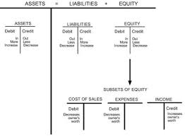 Classification Of Accounts Chart Classification Accounts Accounting