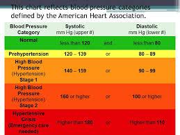 Blood Pressure Chart Emergency 2019