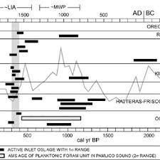 Graph Of Osl Determined Sample Ages 1 Range Which Re Fl