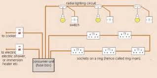 diagram of domestic electric circuit images switchgear domestic electrical wiring diagram