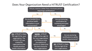 Hitrust 101 Is Hitrust Right For You Frsecure