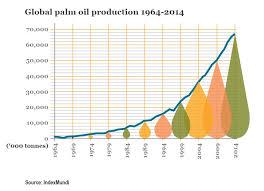 Palm Oil Chart Wwf Palm Oil Buyers Scorecard Why A Scorecard