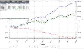 Poker Red Line Guide Improve Non Showdown Winnings