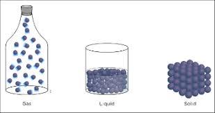 Solids Liquids Gases Lesson For Kids Study Com