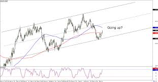 Aud Jpy Chart Chart Art Long Term Trends On Aud Jpy And Eur Aud
