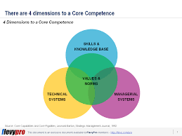 Design Thinking Competency Model What Qualifies As A Core Competency Flevy Com Blog