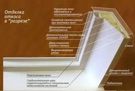 Утепление пластиковых окон на зиму снаружи и внутри своими руками Утепление откосов пластиковых окон