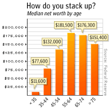 Net Worth By Age Chart How Do You Stack Up Dual Income No Kids Dual Income No Kids