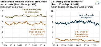 Saudi Arabia Stock Market Chart Saudi Arabia Crude Oil Production Outage Affects Global