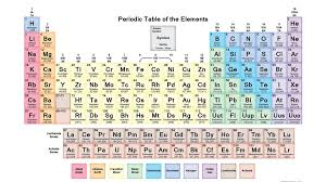 Patterns that are found within the Periodic Table Grade 9 Science ...