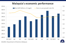 Malaysia Budget Government Spending Revenue Amid Us China