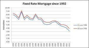 Why Choose A 15 Year Over 30 Year Fixed Rate Mortgage