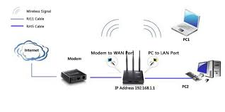 how to install netis wireless routers? Wiring Diagram Hooking Up Wireless Gateway To Router 1 1 power off your modem 1 2 connect the wan port on netis router to the modem's lan port with an ethernet cable 1 3 connect your computer to one of the
