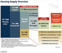 Us Housing Market Breakdown Chart Kap Kksp Partners