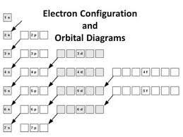 Electron Orbital Configuration Chart Electron Configuration And Orbital Diagrams Diagram