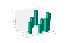 3d Bar Chart Python Python Programming Tutorials