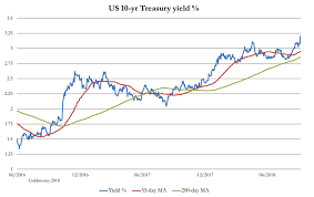 Credit Cycle Chart The Credit Cycle Is On The Turn Seeking Alpha
