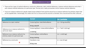 What Are The Different Method Reference Types Method Reference In Java 8 Java Method Reference