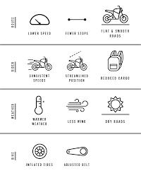 Motorcycle Wind Speed Chart Range Zero Motorcycles