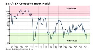 Tsx Chart