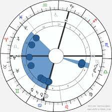 Nikola Tesla Birth Chart Horoscope Date Of Birth Astro