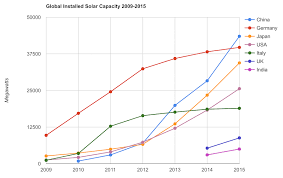 Solar Energy Capacity Continues To Grow Rapidly Chart Of