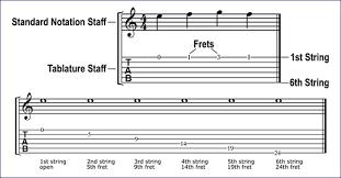 Converting Standard Notation To Guitar Tablature Cyberfret Com