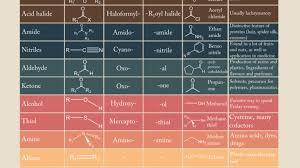 Organic Chemistry Functional Groups Chart Studypk