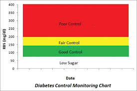 Diabetes Stages Chart Effectiveness Of Color Coded Diabetic Control Monitoring