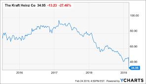 Kraft Foods Share Price Chart Buy Some General Mills After The Kraft Heinz Debacle