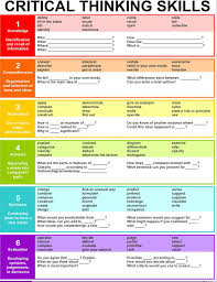 Bloom Taxonomy Of Learning Chart Teaching Blooms Taxonomy Explained What Does It Mean