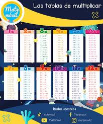 tablas de multiplicar del 1 al 12 con