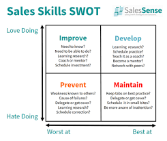 Sales Skills Development Sales Competence On The Job Actions